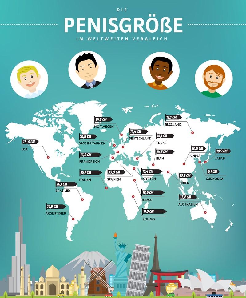 Die Penisgröße im internationalen Vergleich