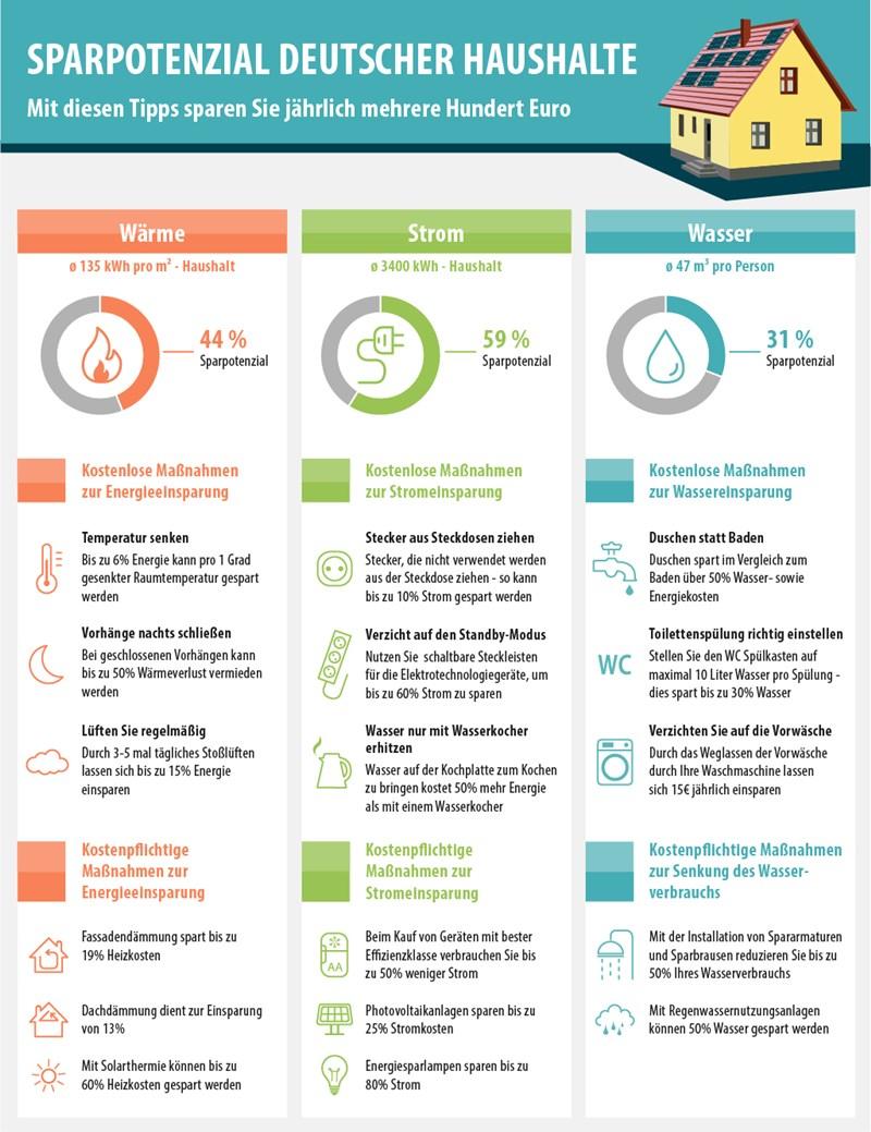 Infografik von smava.de: Sparpotenzial deutscher Haushalte.